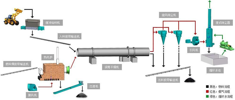 烘干工艺流程图.jpg